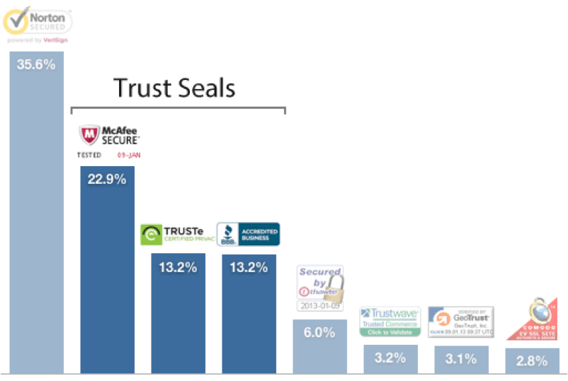security and trust seals